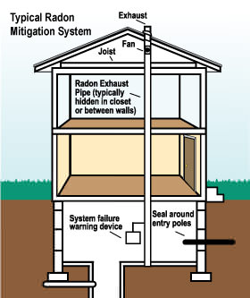 Radon mitigation and testing in Iowa and Wisconsin